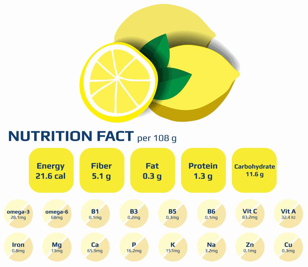 Inhaltsstoffe von Zitronen Schaubild